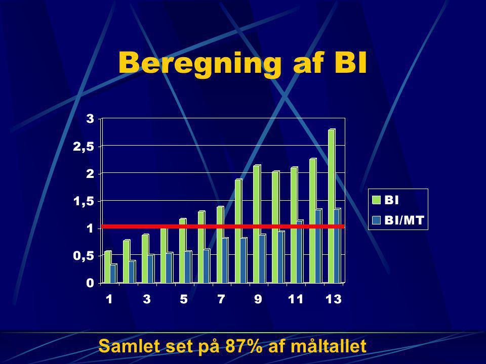 Beregning af BI Samlet set på 87% af måltallet