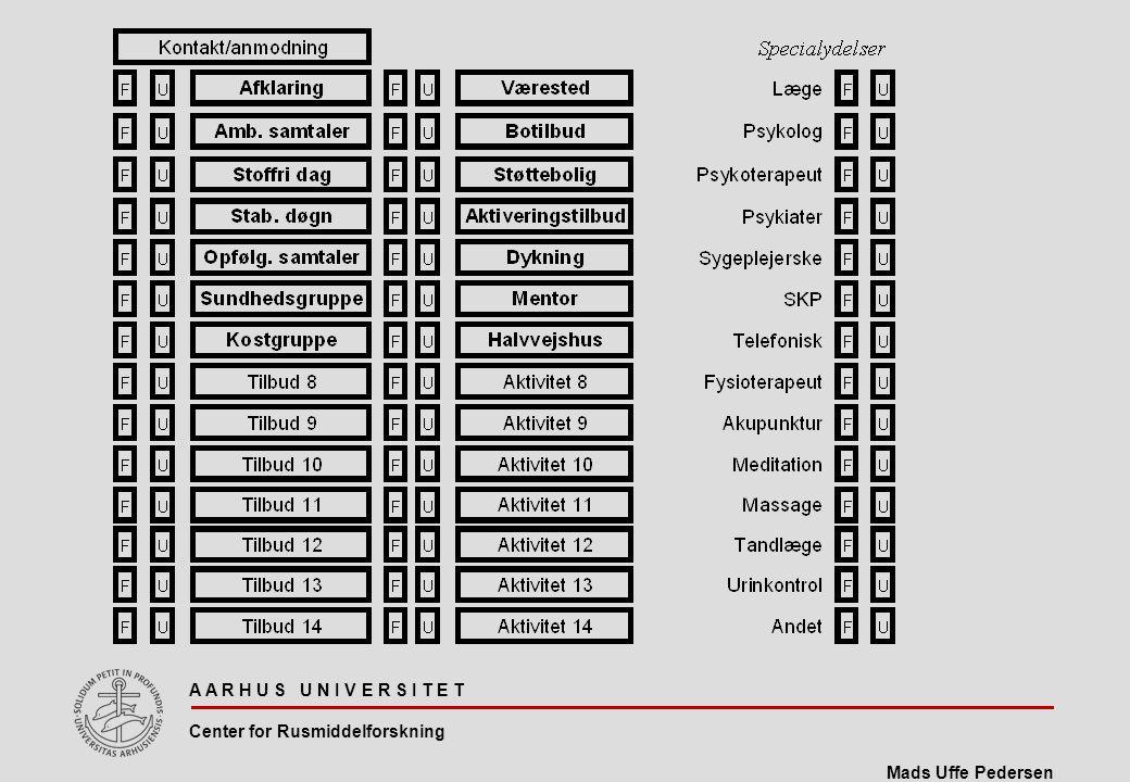 A A R H U S U N I V E R S I T E T Center for Rusmiddelforskning