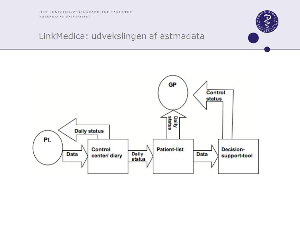 LinkMedica: udvekslingen af astmadata
