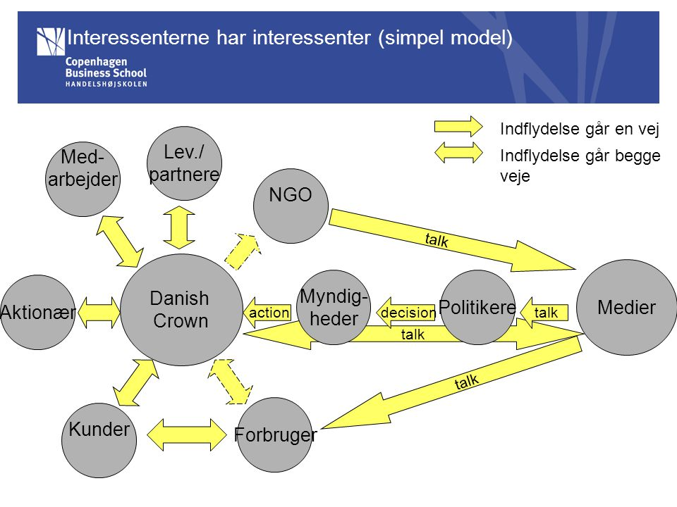 Interessenterne har interessenter (simpel model)