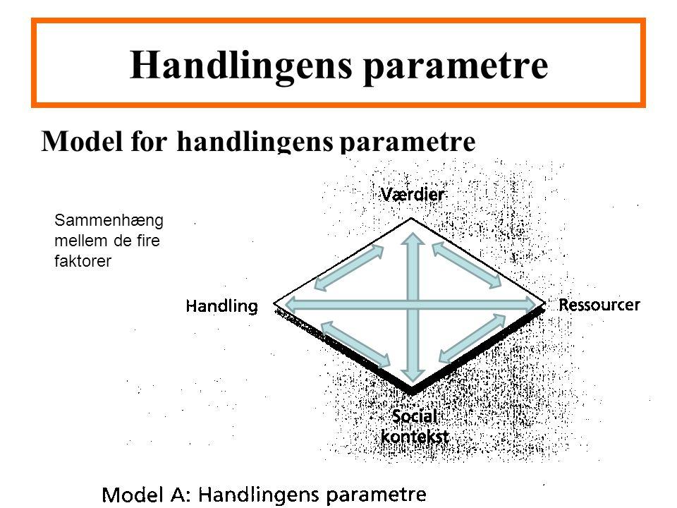 Handlingens parametre