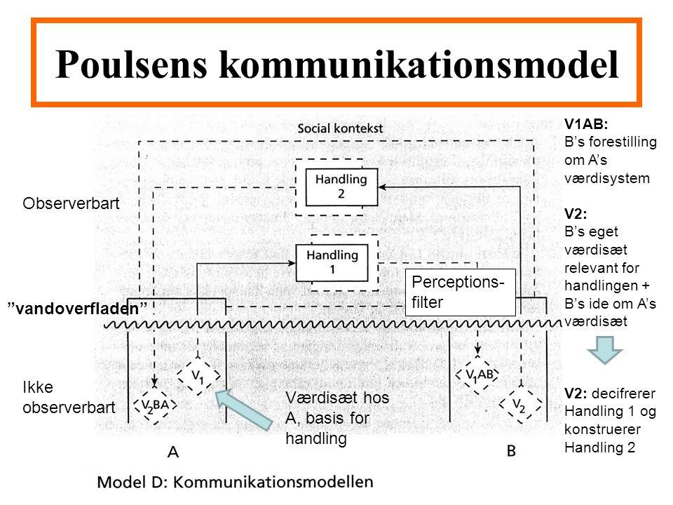 Poulsens kommunikationsmodel