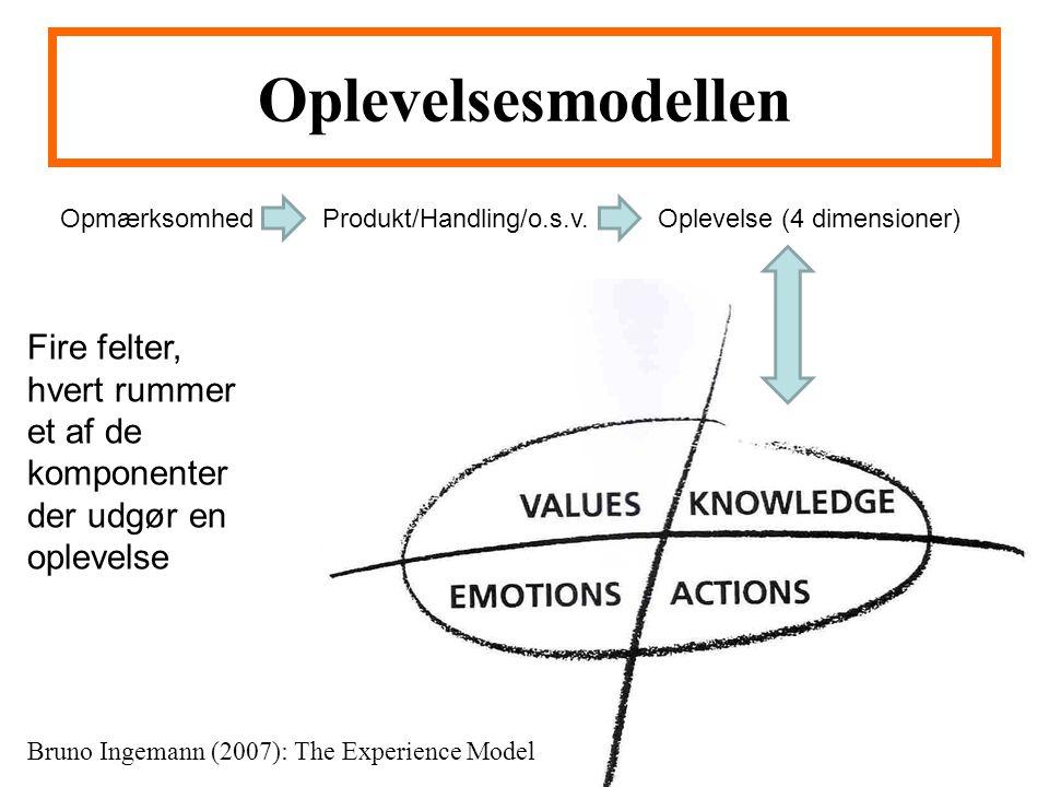 Oplevelsesmodellen Opmærksomhed. Produkt/Handling/o.s.v. Oplevelse (4 dimensioner)