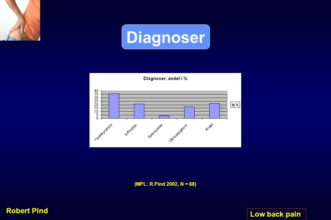 Diagnoser (MPL: R.Pind 2002, N = 88) Robert Pind Low back pain