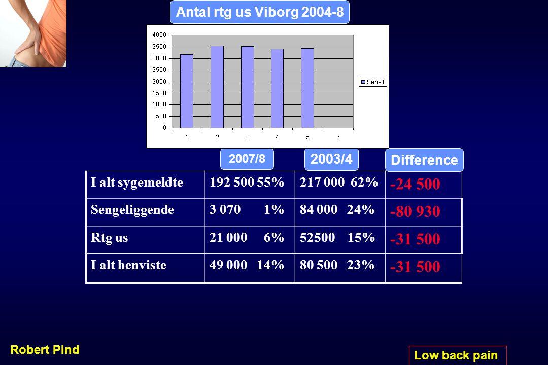 -24 500 -80 930 -31 500 Pinds LBP Scale Antal rtg us Viborg 2004-8