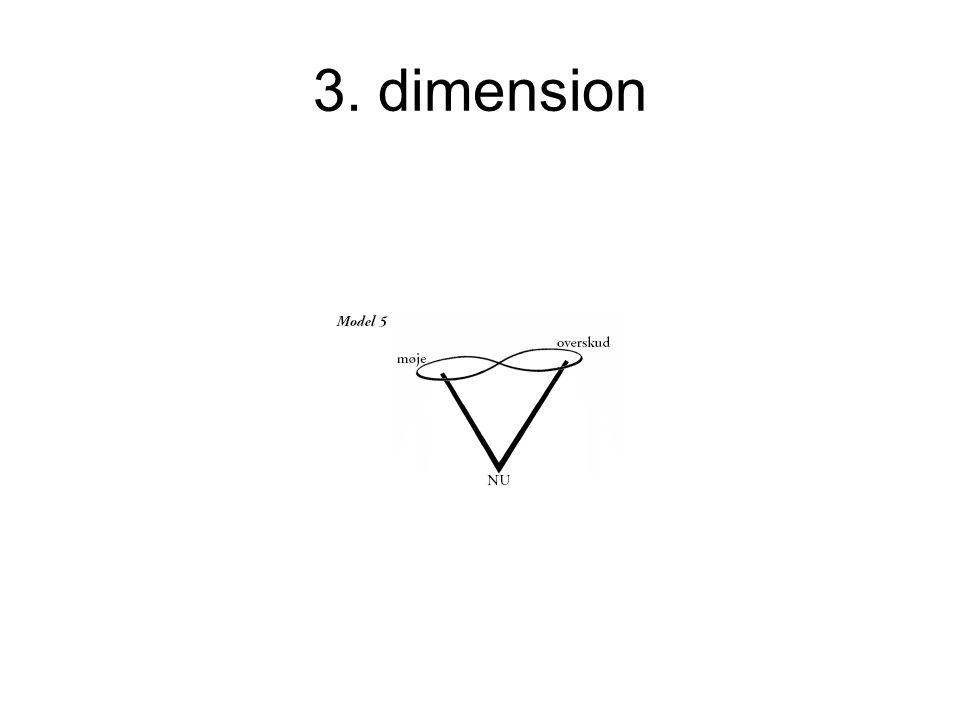 3. dimension