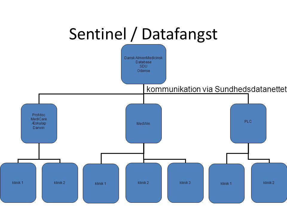 Sentinel / Datafangst kommunikation via Sundhedsdatanettet
