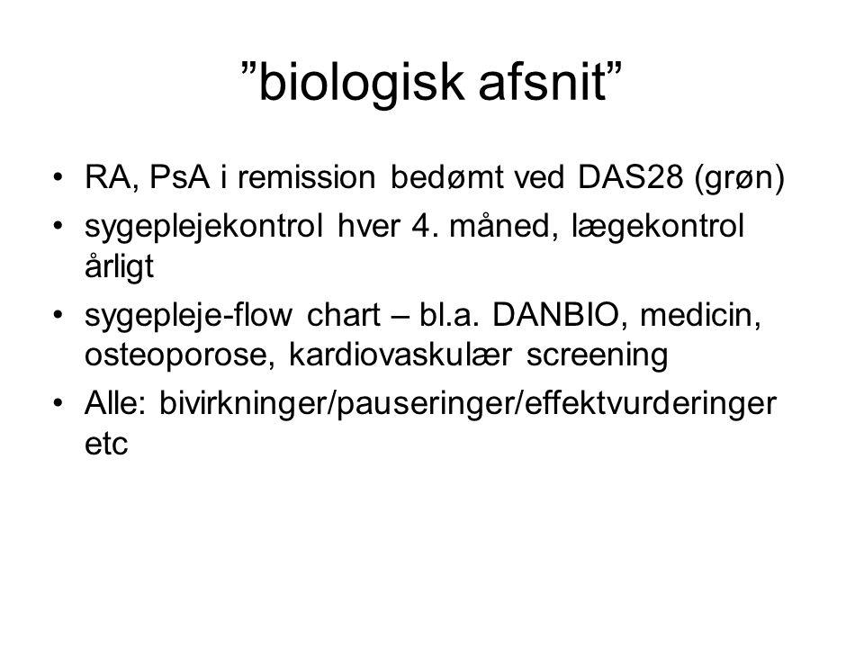 biologisk afsnit RA, PsA i remission bedømt ved DAS28 (grøn)