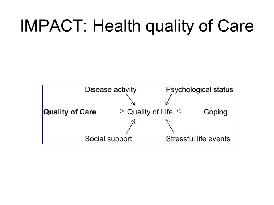 IMPACT: Health quality of Care