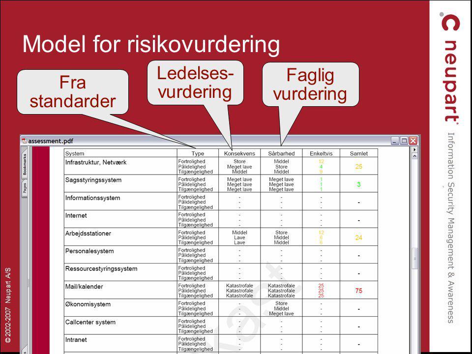Model for risikovurdering