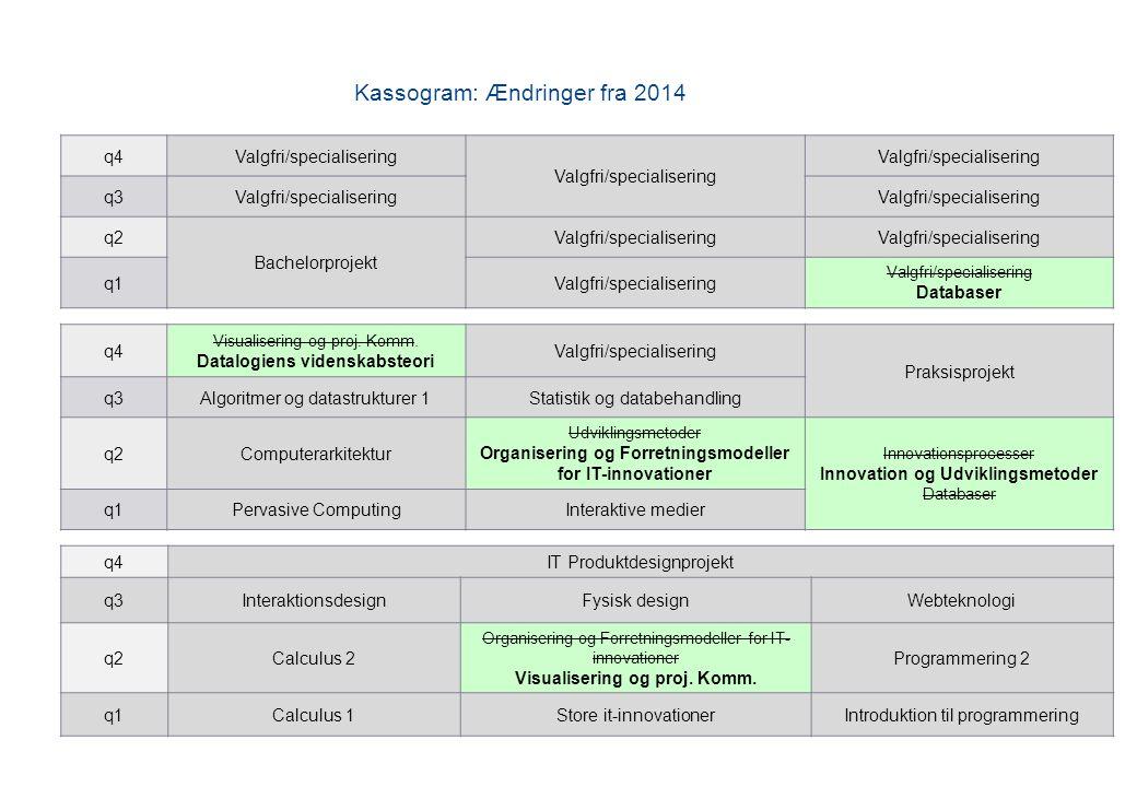Kassogram: Ændringer fra 2014