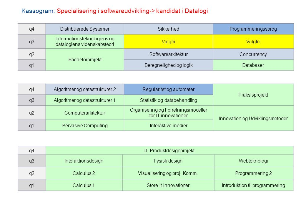 Kassogram: Specialisering i softwareudvikling-> kandidat i Datalogi