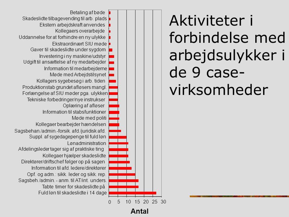 Aktiviteter i forbindelse med arbejdsulykker i de 9 case-
