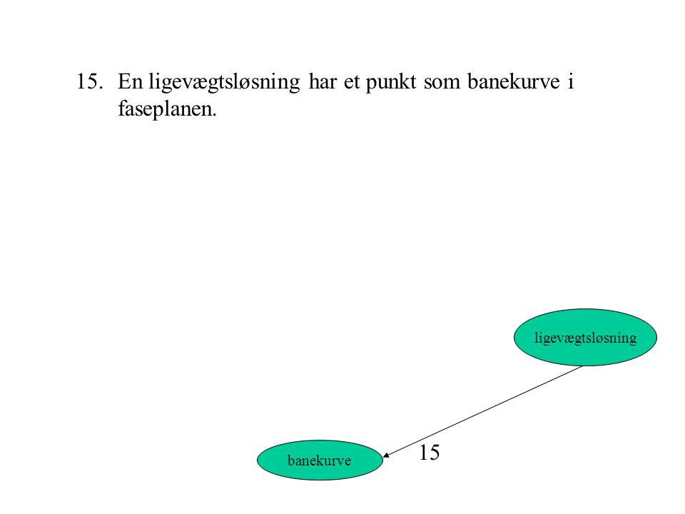 15. En ligevægtsløsning har et punkt som banekurve i faseplanen.