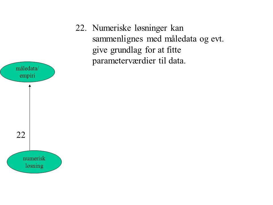 22. Numeriske løsninger kan. sammenlignes med måledata og evt
