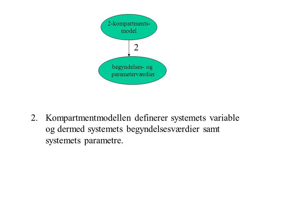 2-kompartments- model. 2. begyndelses- og. parameterværdier.