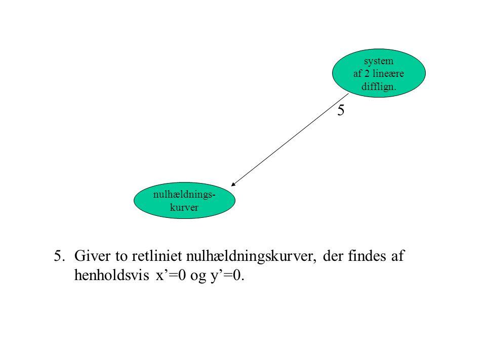 system af 2 lineære. difflign. 5. nulhældnings- kurver.