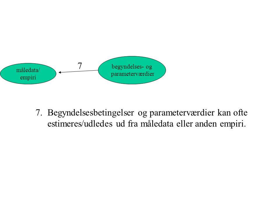 begyndelses- og parameterværdier. 7. måledata/ empiri.