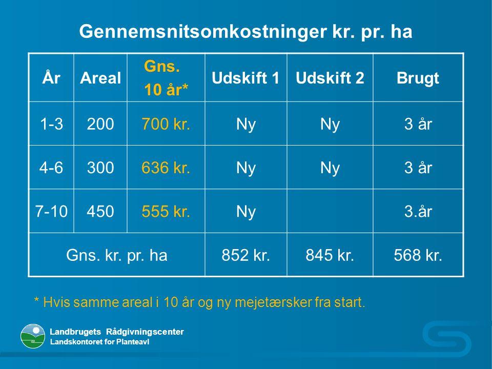 Gennemsnitsomkostninger kr. pr. ha