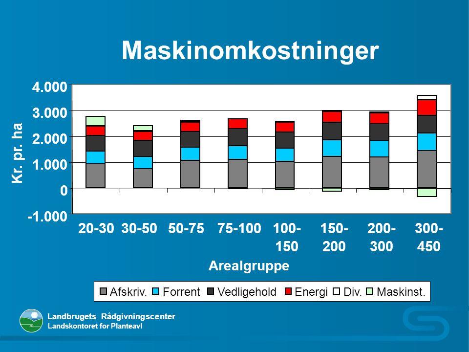 Maskinomkostninger 4.000 3.000 2.000 Kr. pr. ha 1.000 -1.000 20-30