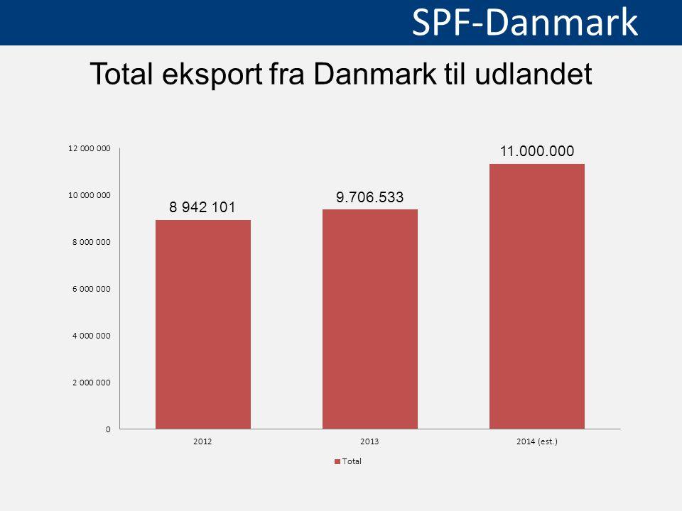 Total eksport fra Danmark til udlandet