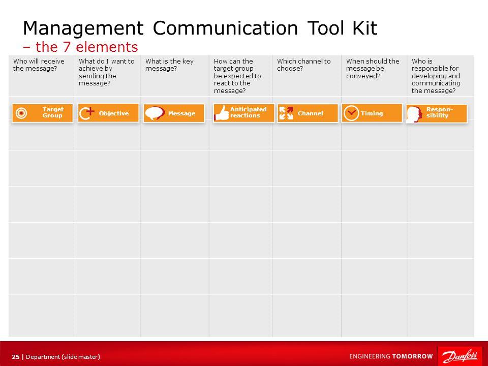 Management Communication Tool Kit – the 7 elements
