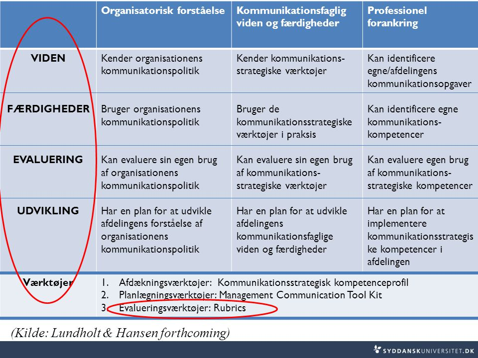 (Kilde: Lundholt & Hansen forthcoming)