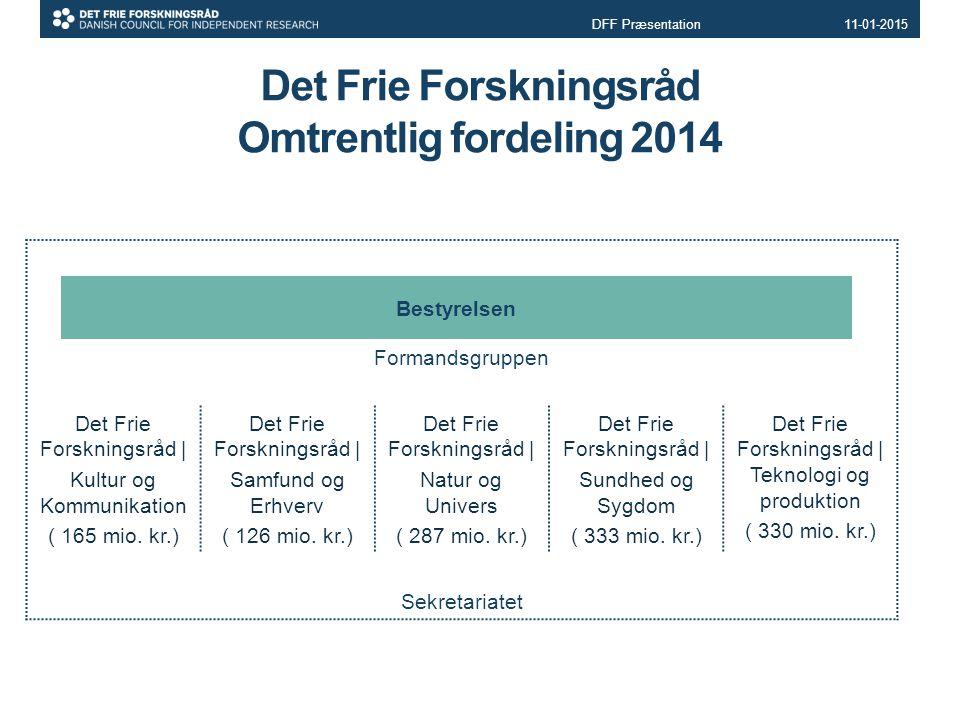 Det Frie Forskningsråd Omtrentlig fordeling 2014