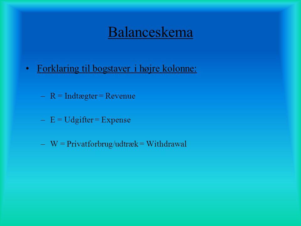 Balanceskema Forklaring til bogstaver i højre kolonne: