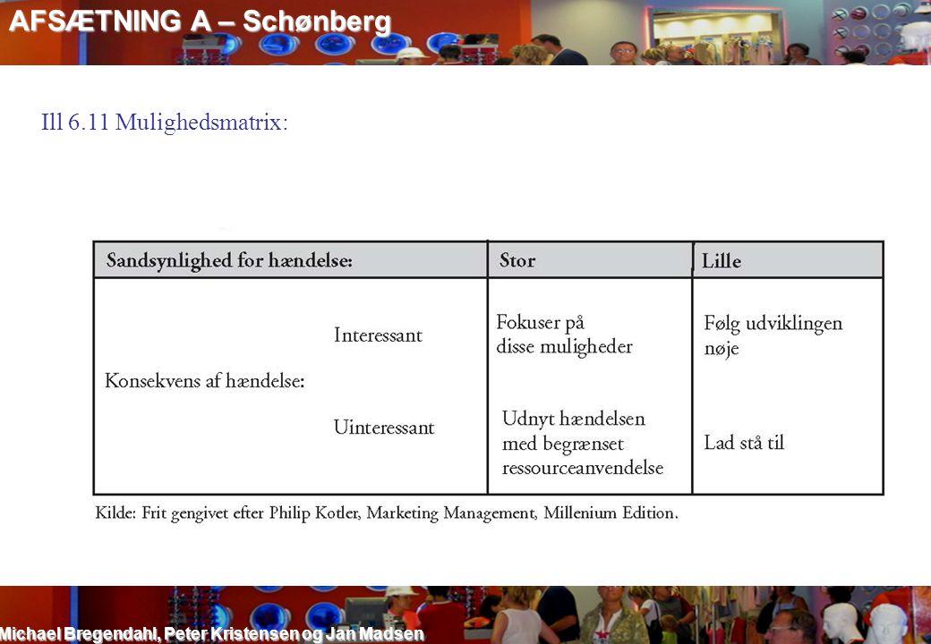 AFSÆTNING A – Schønberg