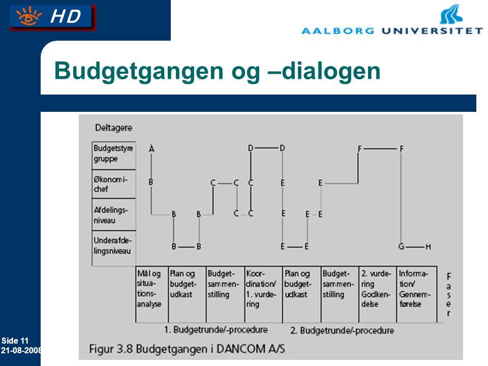 Budgetgangen og –dialogen