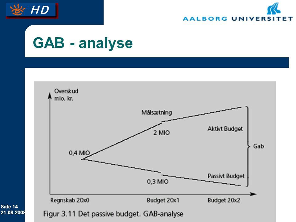 GAB - analyse