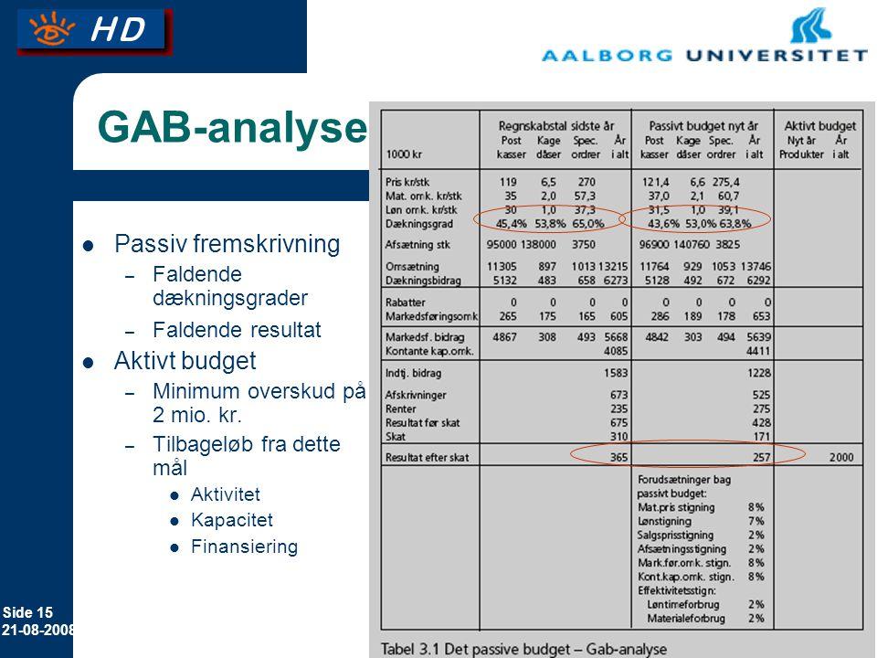 GAB-analyse Passiv fremskrivning Aktivt budget Faldende dækningsgrader