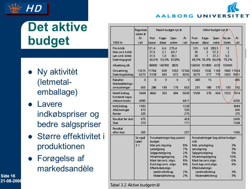 Det aktive budget Ny aktivitèt (letmetal-emballage)