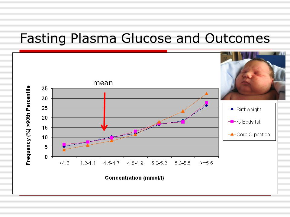 Fasting Plasma Glucose and Outcomes