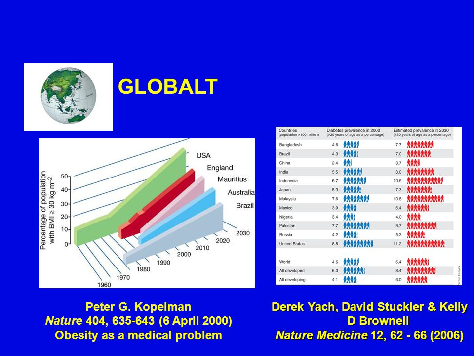 GLOBALT Peter G. Kopelman Nature 404, 635-643 (6 April 2000)
