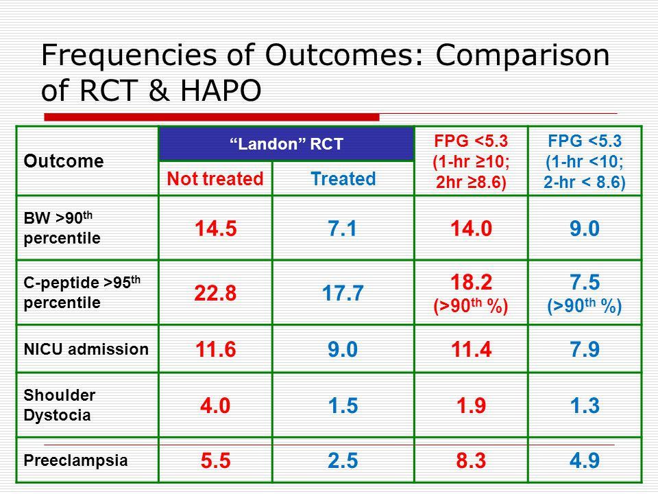 Frequencies of Outcomes: Comparison of RCT & HAPO