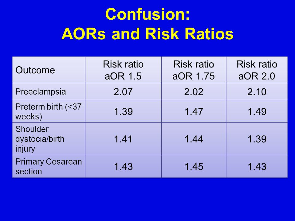 Confusion: AORs and Risk Ratios