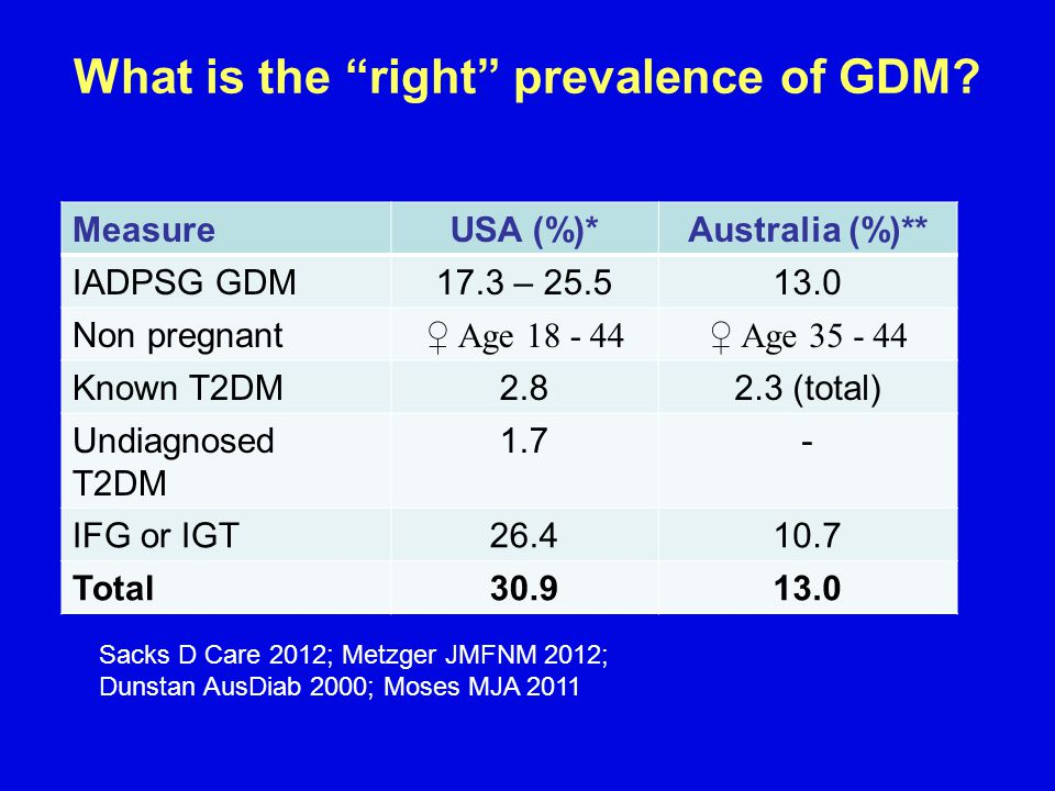 What is the right prevalence of GDM