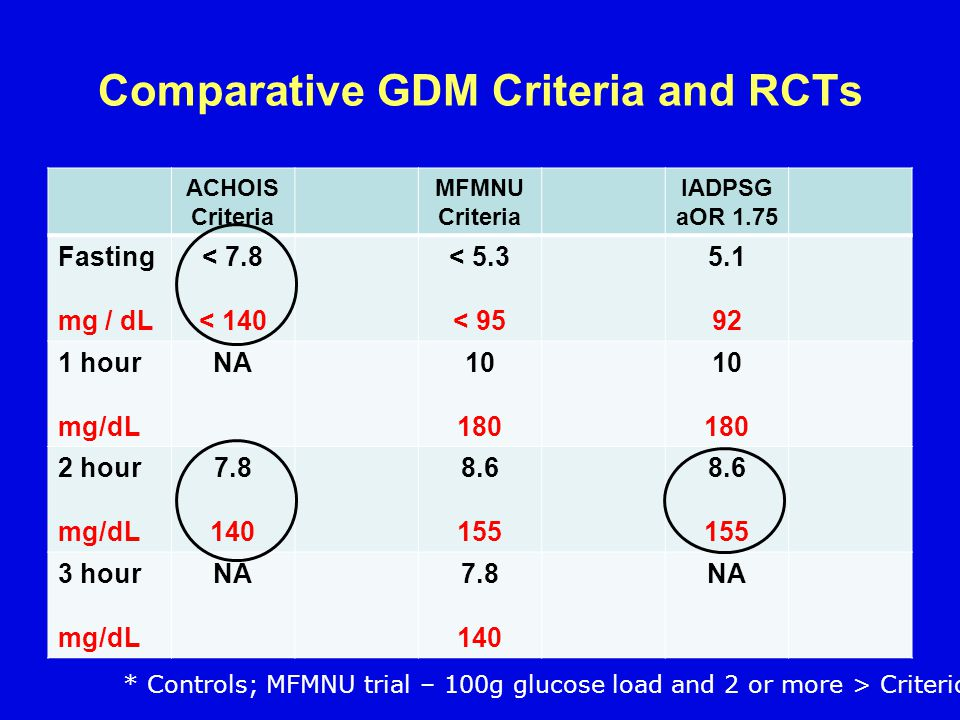 Comparative GDM Criteria and RCTs