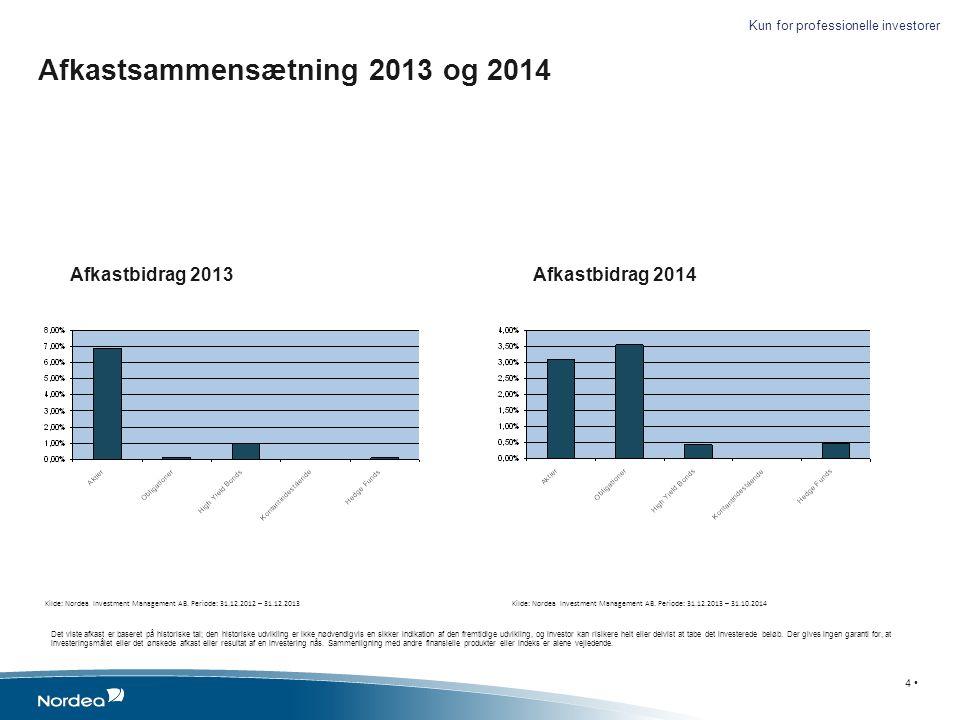 Afkastsammensætning 2013 og 2014