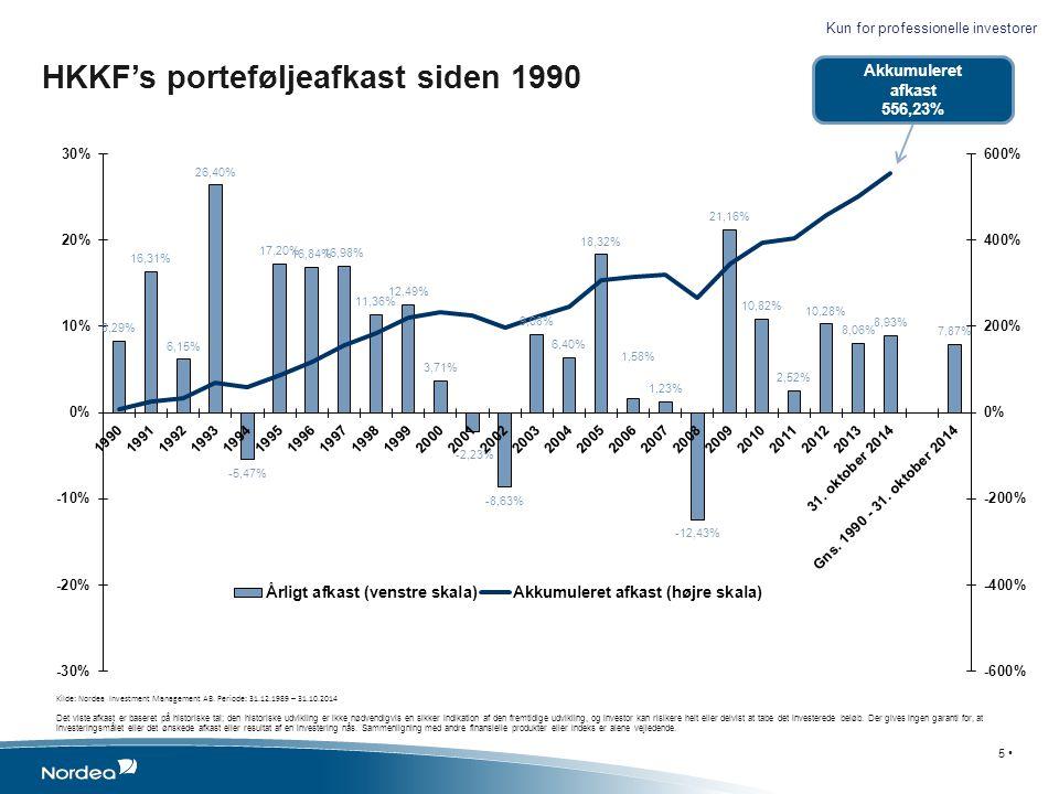 HKKF's porteføljeafkast siden 1990