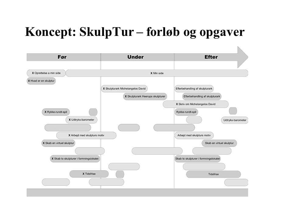 Koncept: SkulpTur – forløb og opgaver