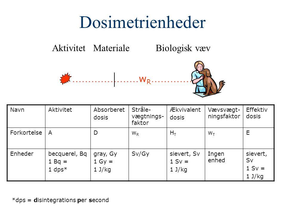Dosimetrienheder Aktivitet Materiale Biologisk væv …………………wR………………
