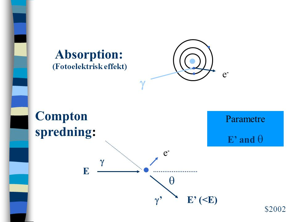 Absorption: g Compton spredning: q e- Parametre E' and q E E' (<E)