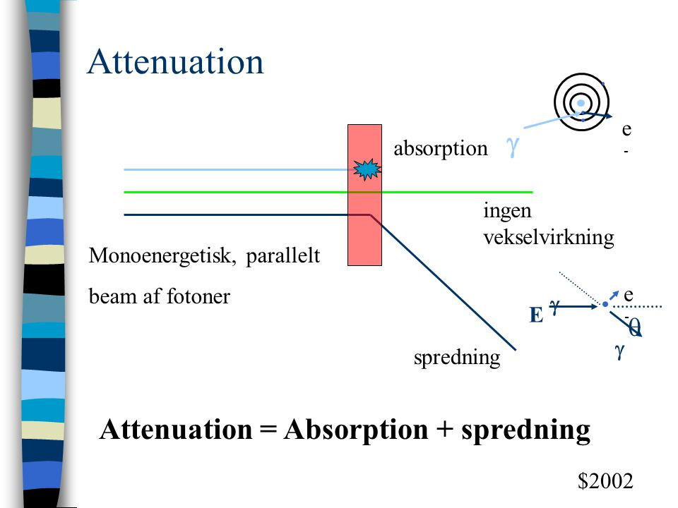 Attenuation = Absorption + spredning