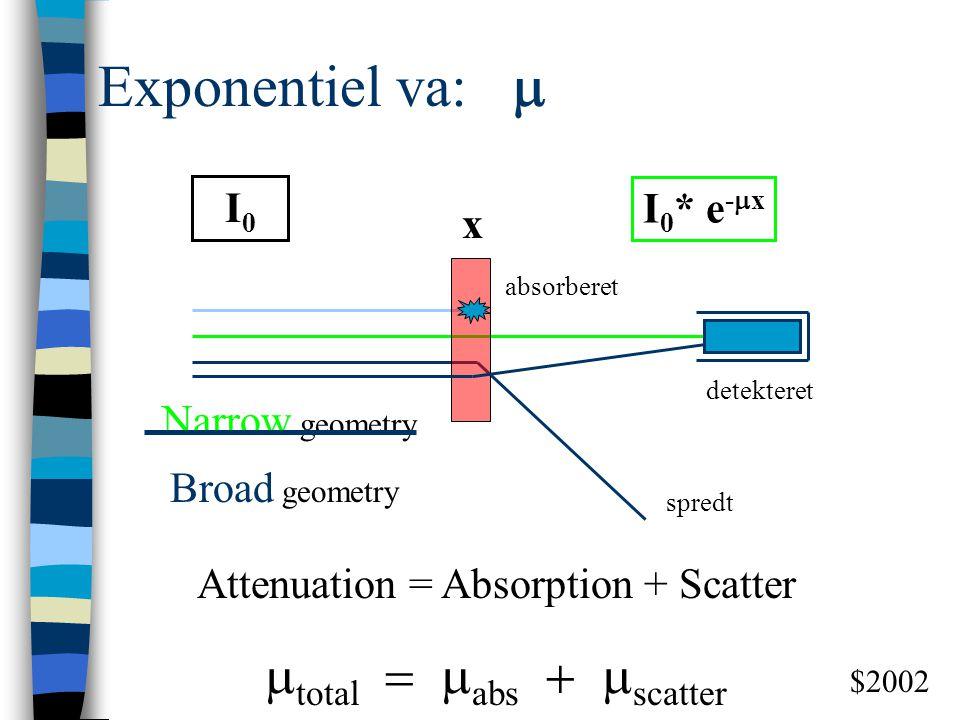Exponentiel va: m mtotal = mabs + mscatter I0 I0* e-mx x