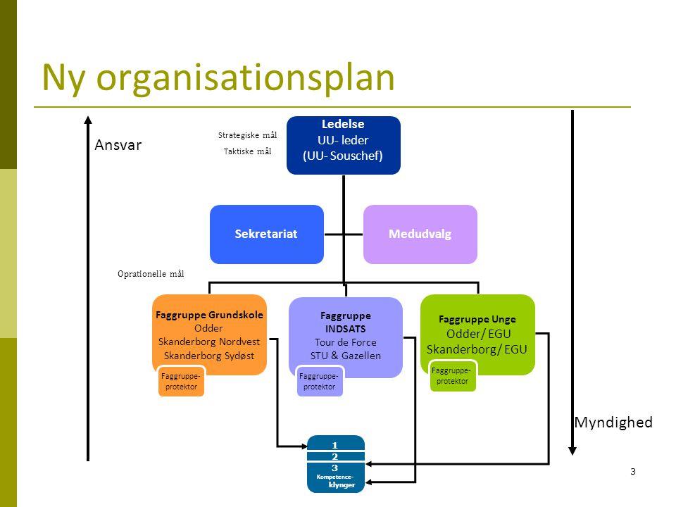 Ny organisationsplan Ansvar Myndighed Ledelse UU- leder (UU- Souschef)