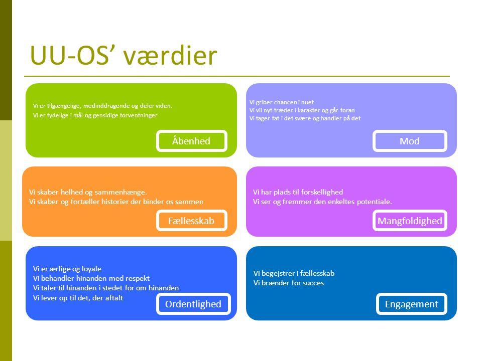 UU-OS' værdier Åbenhed Mod Fællesskab Mangfoldighed Ordentlighed