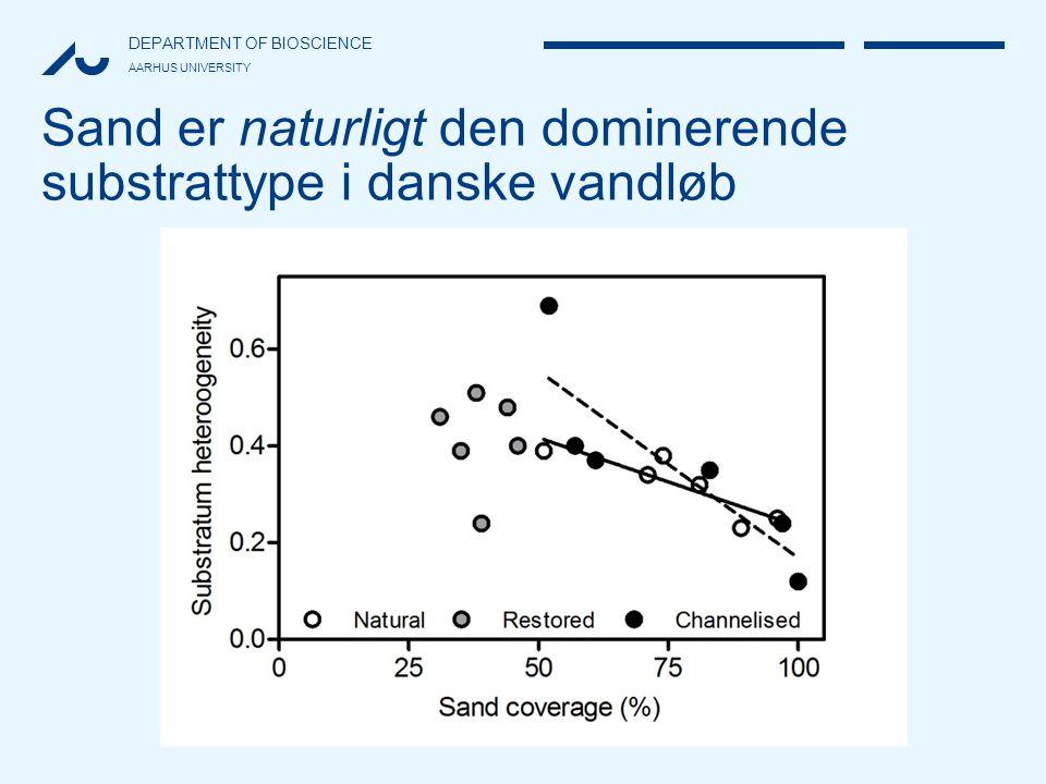 Sand er naturligt den dominerende substrattype i danske vandløb